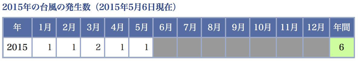 出典:気象庁