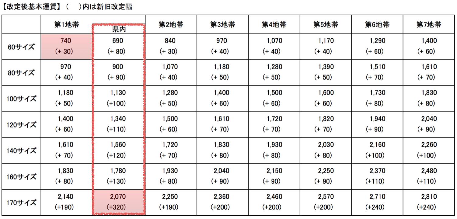 表1:日本郵便HP(出典)
