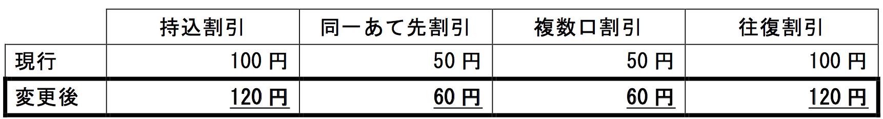 表3:日本郵便(出典)